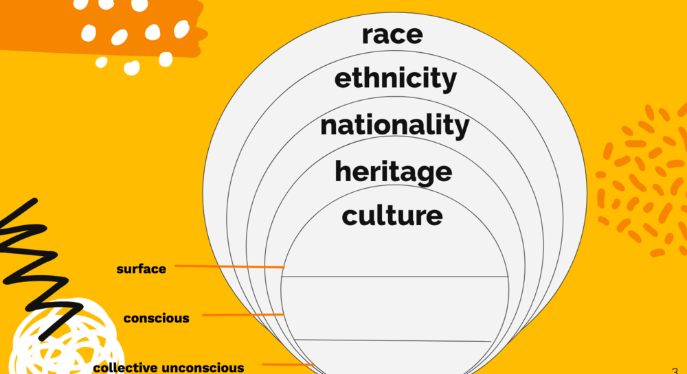 Nationality and Race